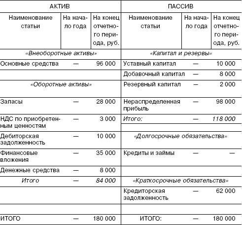 договор присоединения бюджетного учреждения при реорганизации образец