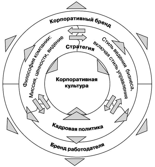 Организационная культура и ее