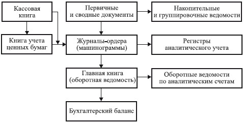Глава Бухгалтерский баланс Бухгалтерская финансовая  Техника составления бухгалтерского баланса