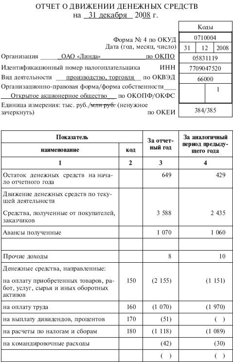 Глава Отчет о движении денежных средств Бухгалтерская  Отчет о движении денежных средств