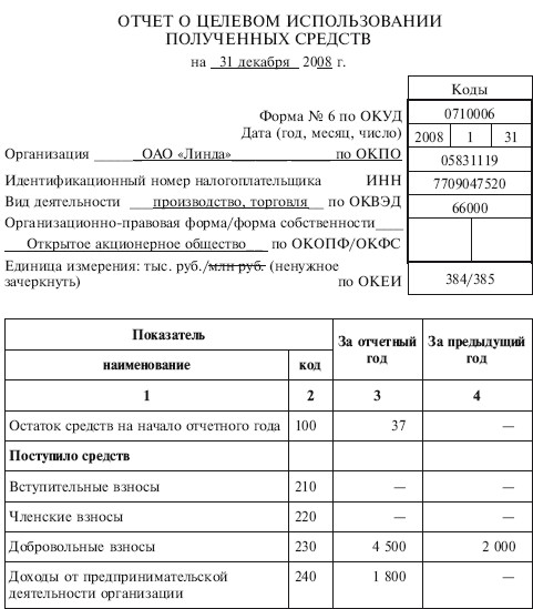Отчет о целевом использовании полученных средств курсовая работа 2939