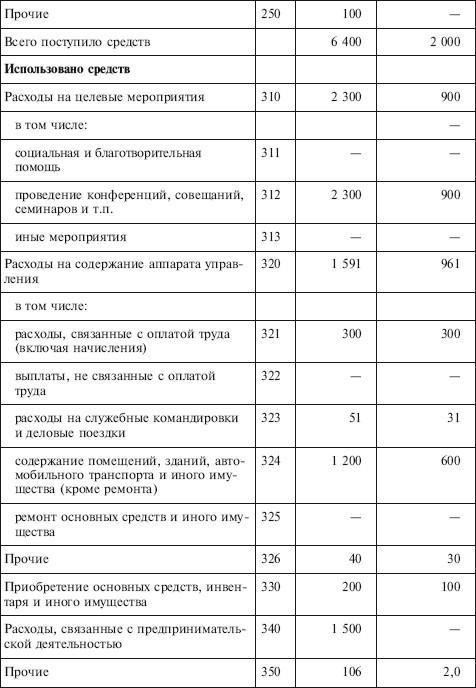 отчет об использовании имущества общественной организации образец - фото 6