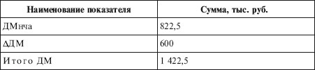 Таблица дивидендов по акциям