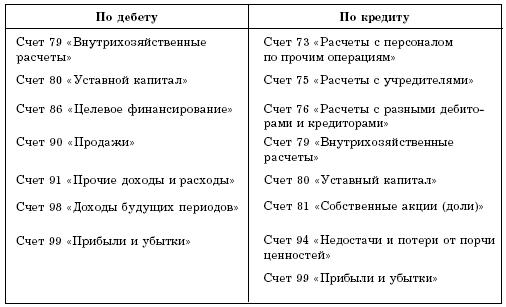 Бухгалтерский учет валютные кассовые операции ru  учета экспортных и импортных операций 3 учет аудита с бухгалтерским учетом Особенности учета кассовых операций в иностранной валюте Курсовая работа по