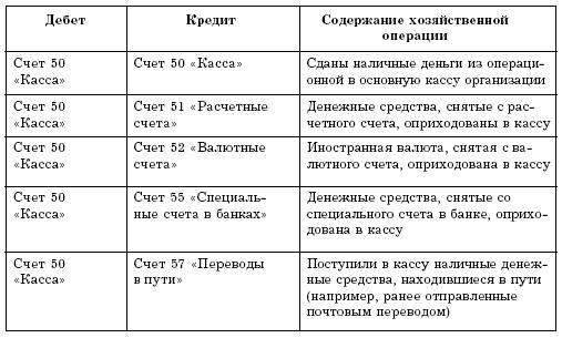 Типовые проводки по счету 06 в религиозных организациях послушно