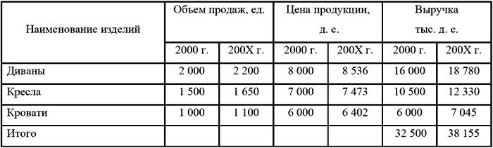 средств) бюджет продаж