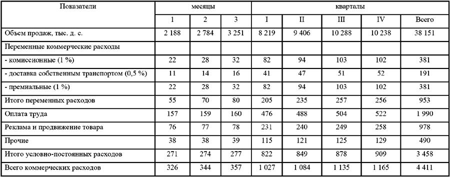 Расчет накладных и плановых расходов