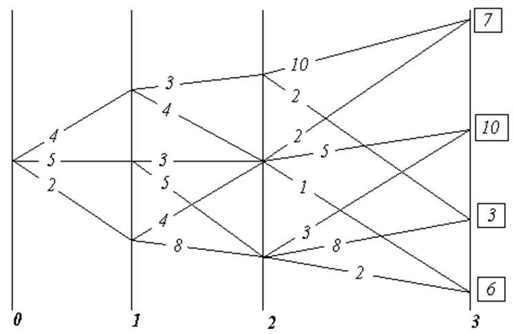 Рис. 4 - К существу метода