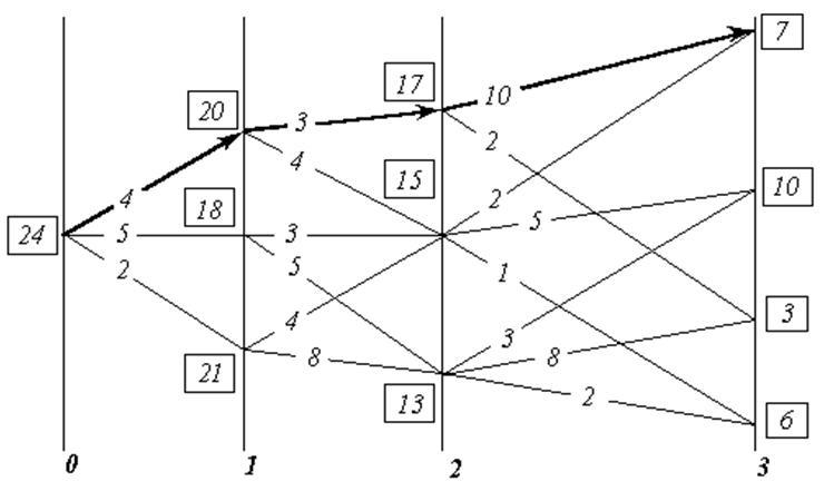 Рис. 6 - К существу метода