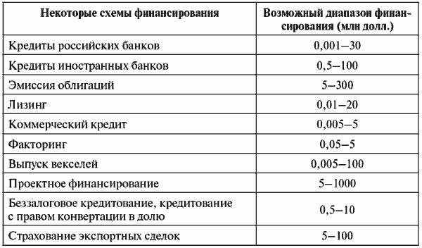 Стоимость финансирования