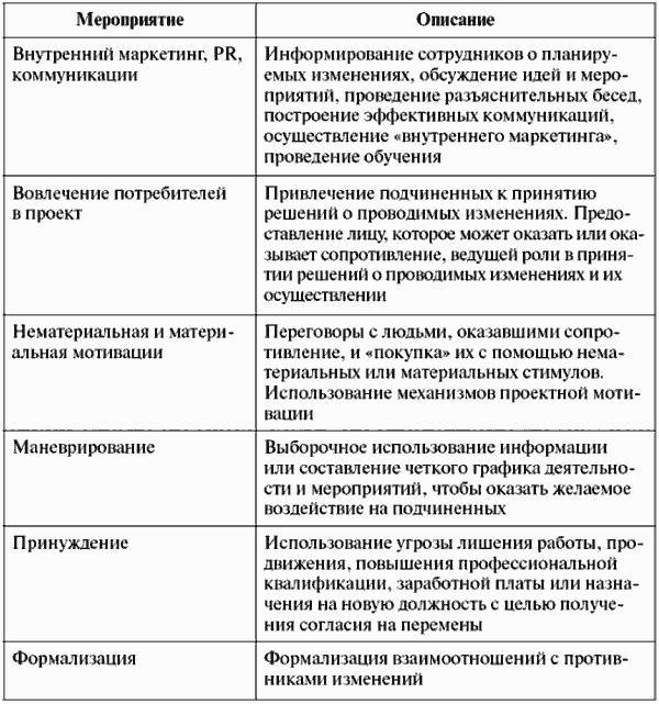 Функции управления проектами