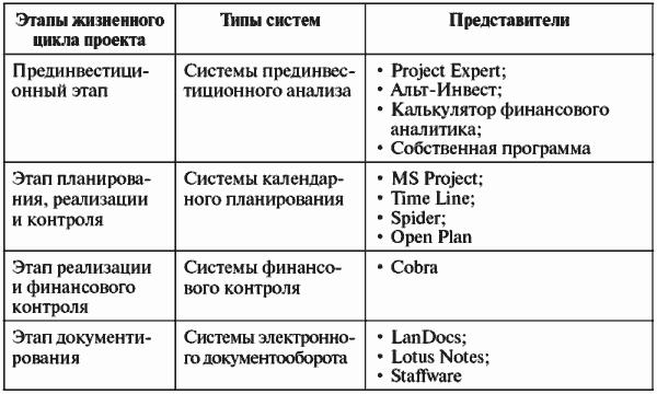 Бюджетирование инвестиционных