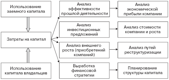 Управление стоимостью (ростом) компании шпаргалка