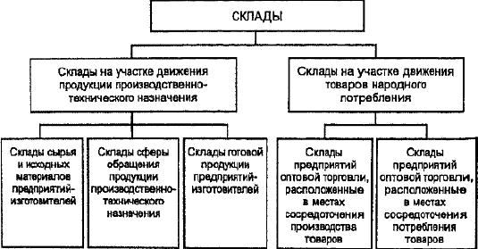 Классификация складов по