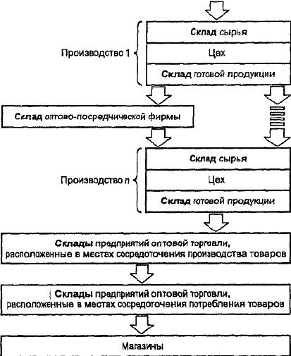 схема цепи складов на пути
