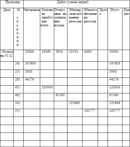 9.1. Учетные регистры, их сущность, назначение и классификация