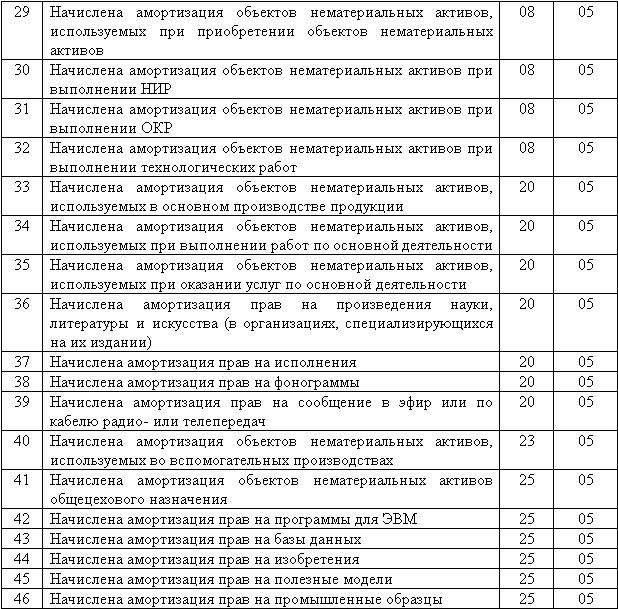 Код бухгалтерских счетов таблица