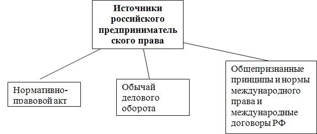 Источники российского