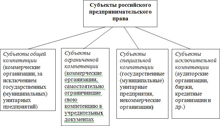 Схема 5. Классификация