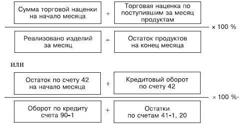 Образцы приказов об удержании излишне выданных сумм и отпускных.