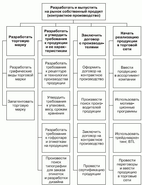 Схема организации выпуска