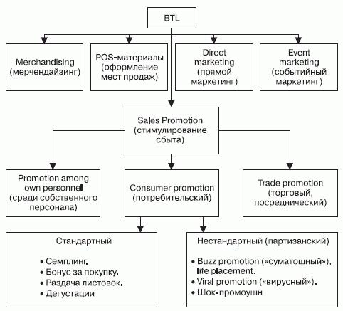 Схема организации BTL