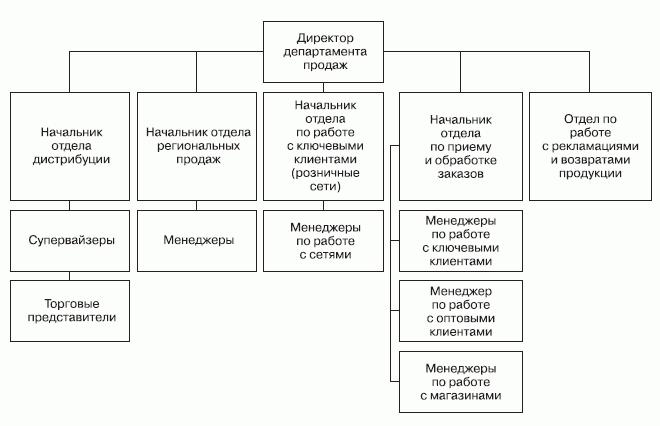 Приложения / Розничные сети.