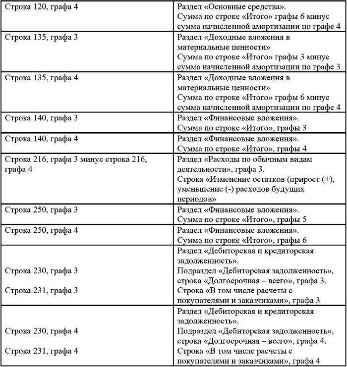 Бухгалтерскую отчетность приложение 1