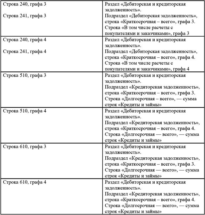 Бланк балансу форма приложение к 2