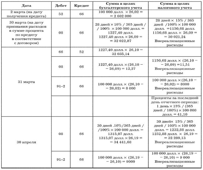 график документооборота в подрядной строительной организации образец