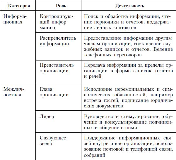 роль менеджмента в деятельности организации