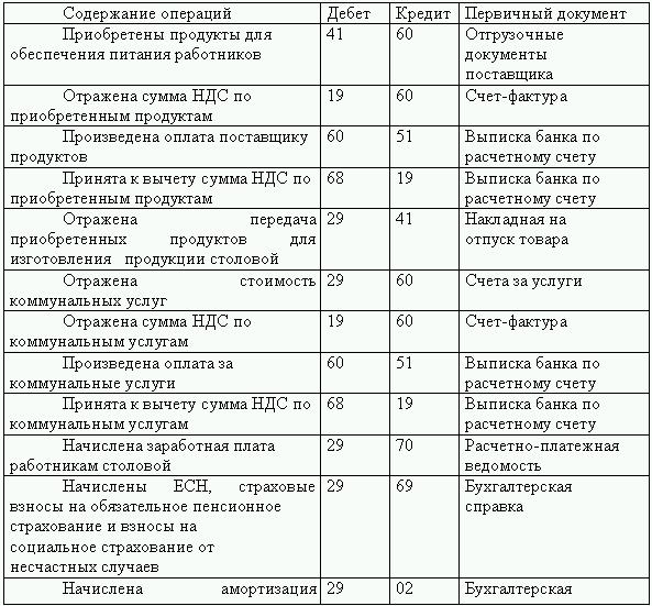 Проценты связанные лица