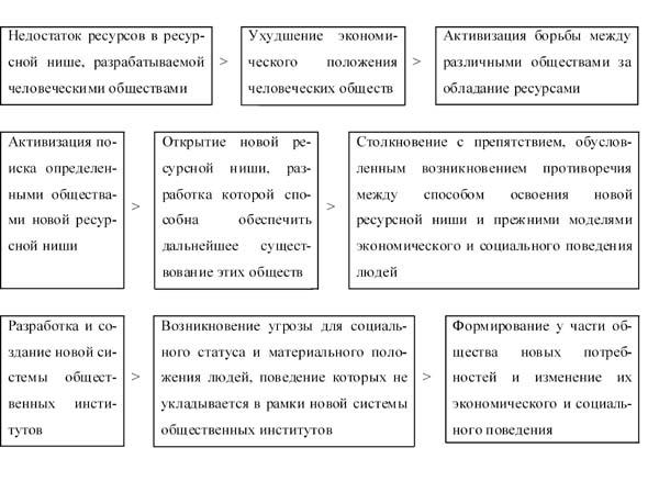 Схема 1.4.1.