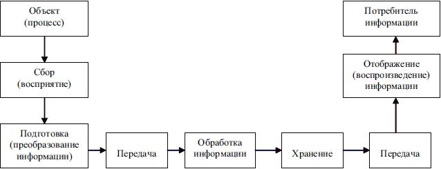 Основные информационные
