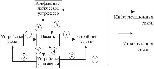 Рисунок 3.1. Схема