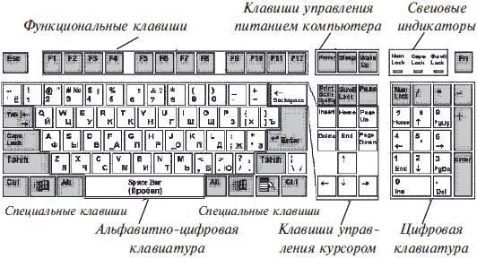 Зоны клавиатуры