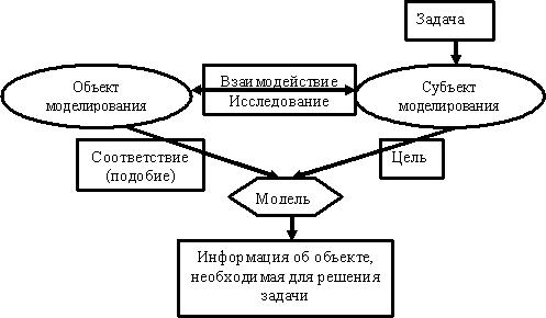Общую схему моделирования