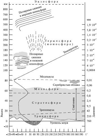 Вертикальный разрез атмосферы