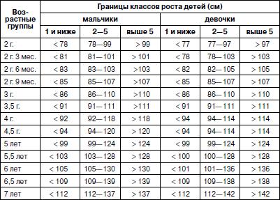 Нормы роста и веса детей, разработанные ВОЗ - Всё