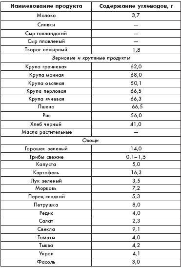 таблица рациона питания для похудения