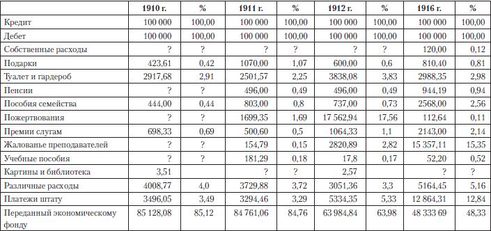 Расходы императорской семьи / царские деньги. Доходы и расходы.