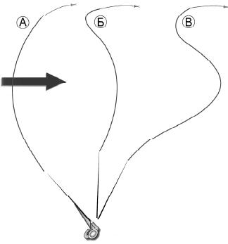 техника ловли нахлыстом на течении