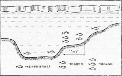 как найти бровку на реке для рыбалки