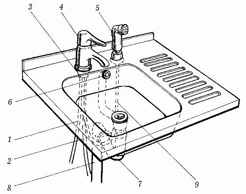 3. Водоснабжение и отопление