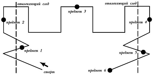 Схема прокладки следа для