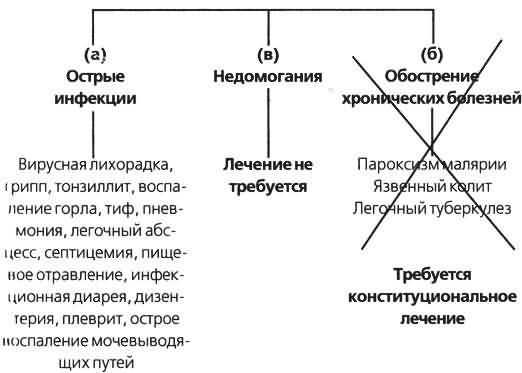 болезней виджейкар схема острых