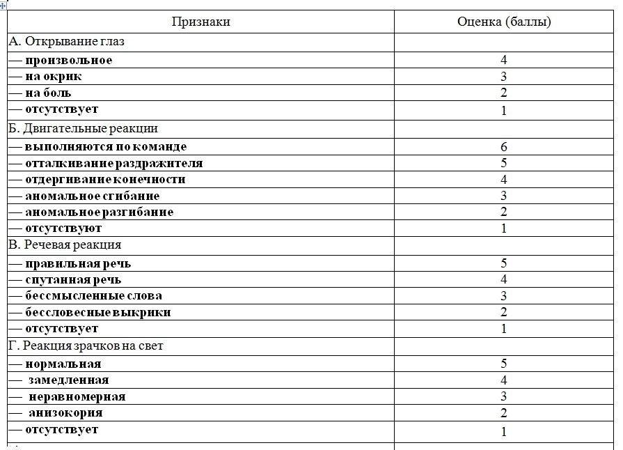 Система Оценки Коматозного Состояния По Шка