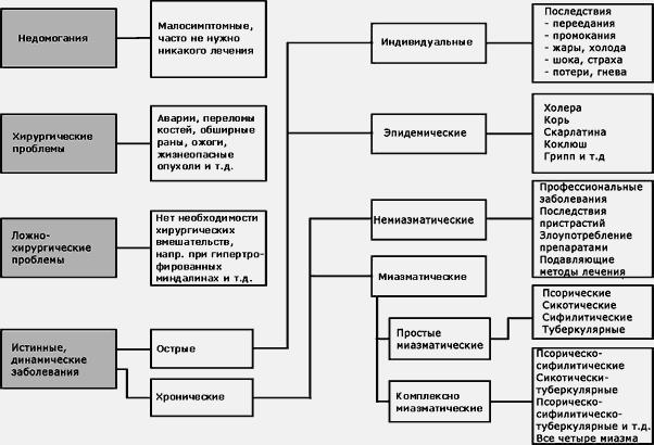 Классификация заболеваний