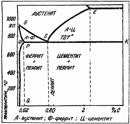 Рис. 2 Диаграмма железо-