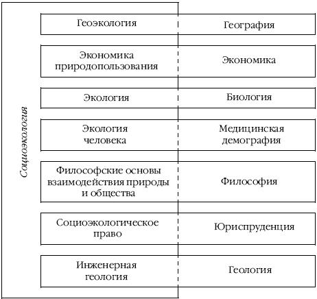 Схема наук по географии.